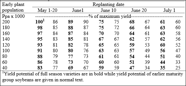 Table 1. Expected relative soybean yield at four replanting dates compared to predicted yields for a range of plant populations resulting from an optimum planting date of May 1-20 for full season maturity or short season maturity varieties.