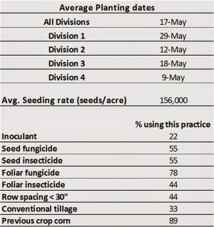 Planting Date