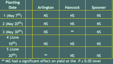 Table 2. Effect of Maturity Group on Yield tested within each location and planting date.