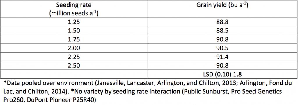 Table 2. Seeding rate impact on wheat yield. 2013-14 growing seasons.