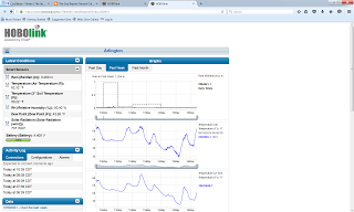 Image 2. Arlington WI weather data for the last week.