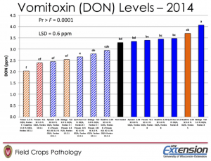 Figure 3. DON levels of wheat grain harvested from a fungicide efficacy trial in Wisconsin.