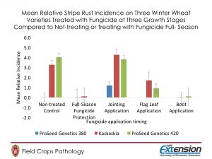 Figure 3. Mean Relative Stripe Rust Incidence on Three Winter Wheat Varieties Treated with Fungicide at Three Growth Stages Compared to Not-treating or Treating with Fungicide Full- Season