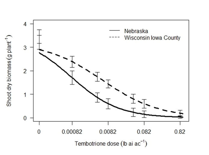 Figure 5. Response of Iowa County and Nebraska Palmer amaranth populations to tembotrione (Laudis) 28 days after treatment. The labelled rate (1X) is 0.082lb ai ac-1.